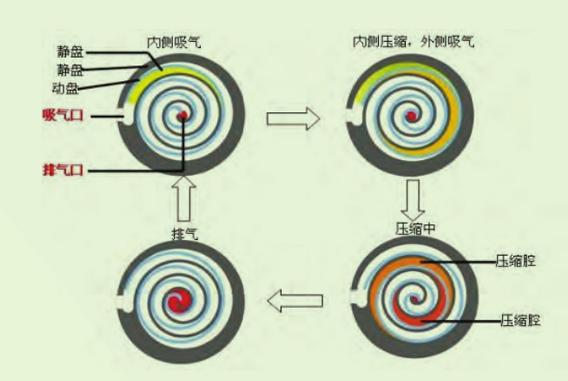 无油涡旋式空气压缩机SCR20XA-高可靠性机组
