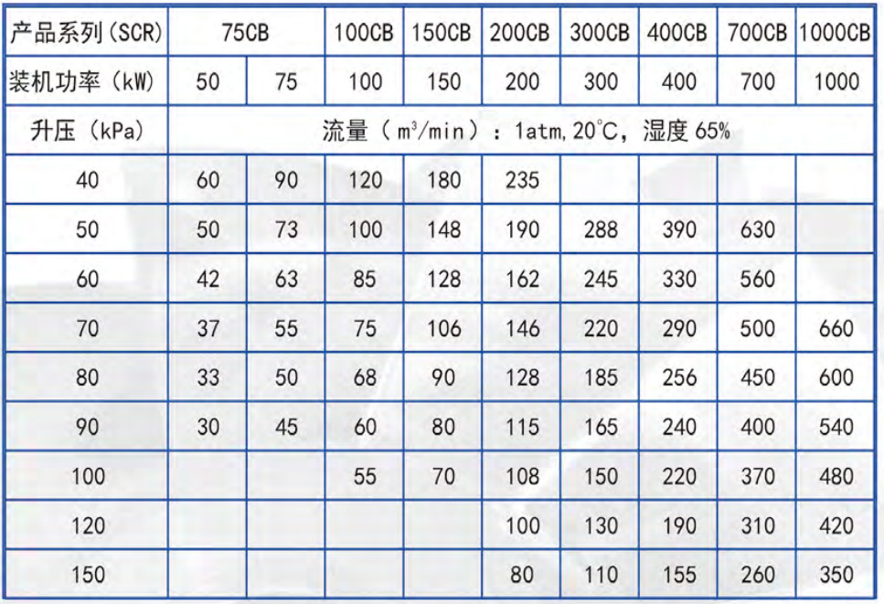 磁悬浮离心式鼓风机SCR75CB规格型号